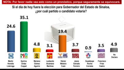 Menos del 50% de los sinaloenses votarían; les preocupa más la delincuencia y la crisis: Mitofsky