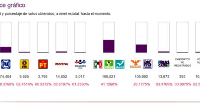 Con votación regular, el 60% del PREP perfila al PRI como el gran ganador