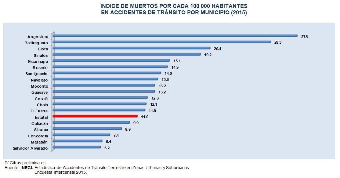 victimas_indice_transito_sinaloa_2015_inegi