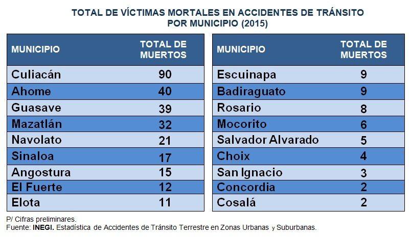 victimas_transito_sinaloa_2015_inegi