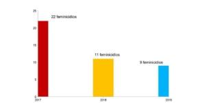 Feminicidios Disminuyeron 59% con Alerta de Género en Sinaloa: Ismujeres