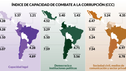 Con 4.6, corrupción en México está entre las tres peores de América Latina