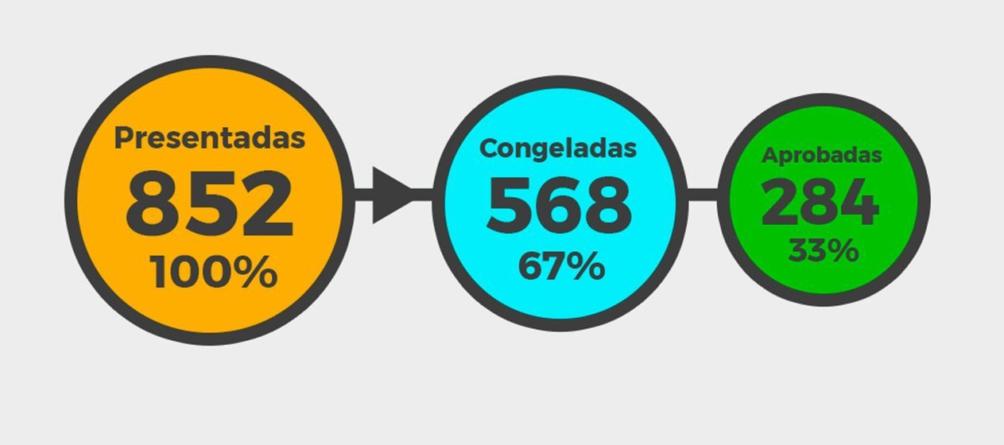 Data Espejo | ¿Cómo van los diputados del Congreso de Sinaloa? La 4T no puede con la rutina