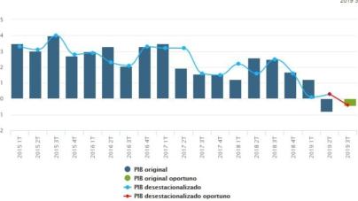 PIB de México decrece en tercer trimestre en comparativo anual; 2019 suma crecimiento nulo